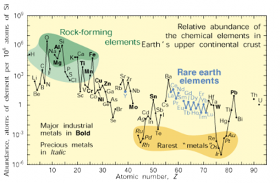 rock-forming-elements