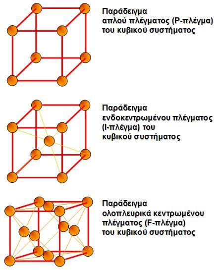παραδείγματα χρονολόγησης ραδιενεργών ισοτόπων